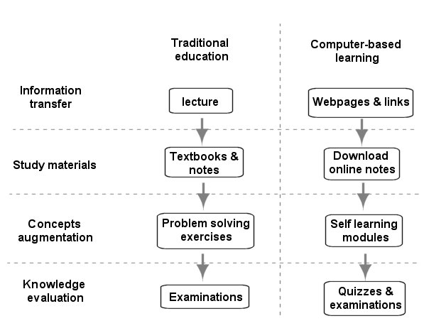 Differences Between Traditional And Non Traditional Students Essay Sample
